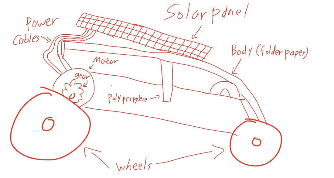 Blueprint - Solar Powered Car